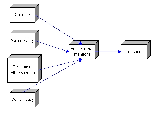 health belief model and protection motivation theory Self-efficacy is the belief in one's ability to execute the recommended  the protection motivation theory is mainly used when discussing health issues and how people react when diagnosed with health related illnesses  a process-variance model of protection motivation theory was strongly supported in this context, as depicted in figure 1.